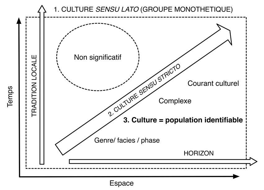 Fig. 1. Schéma d'analyse du concept de culture en fonction des paramètres L (espace) et T (temps).