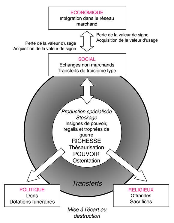 Fig. 1. Composantes économiques, sociales et politiques de la notion de bien de prestige (fig.2 de l'article original).