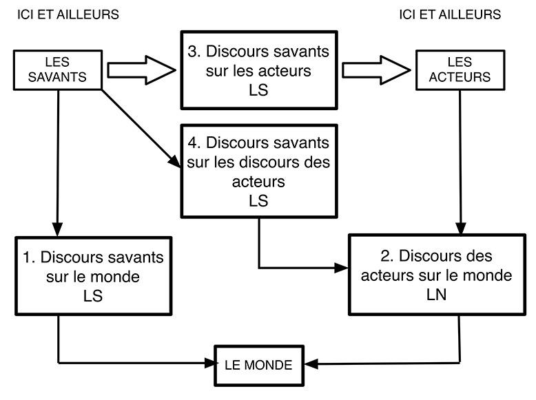 Figure. Relations entre discours des acteurs et discours « savants » de l'observateur.