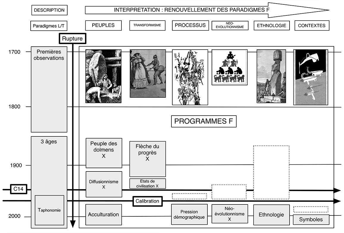 Figure. Paradigmes et programmes de recherches présents dans les études consacrées aux constructions mégalithiques européennes des origines à nos jours. Plusieurs programmes successifs peuvent s'inspirer d'un même paradigme. Alors que les programmes descriptifs génèrent un processus cumulatif de connaissances des origines à nos jours, les programmes interprétatifs restent plus instables. X : programmes aujourd'hui rejetés ou en cours de rejet par la communauté scientifique.