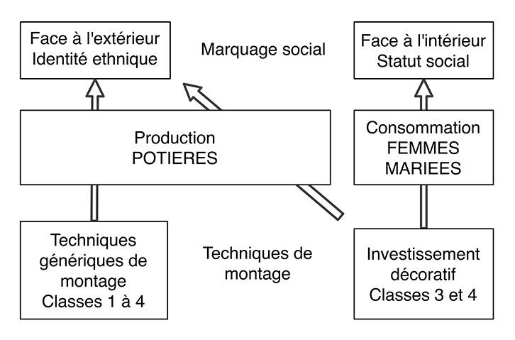 Fig. 3. Les techniques de montage de la céramique comme composantes du marquage social.