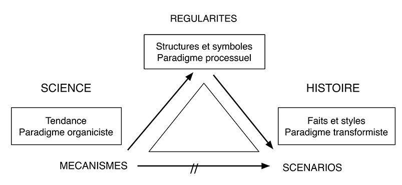 Fig. L'ethnologie selon Leroi-Gourhan dans ses travaux thématiques (termes supérieurs des cadres) et dans « Le geste et la parole » (termes inférieurs des cadres).