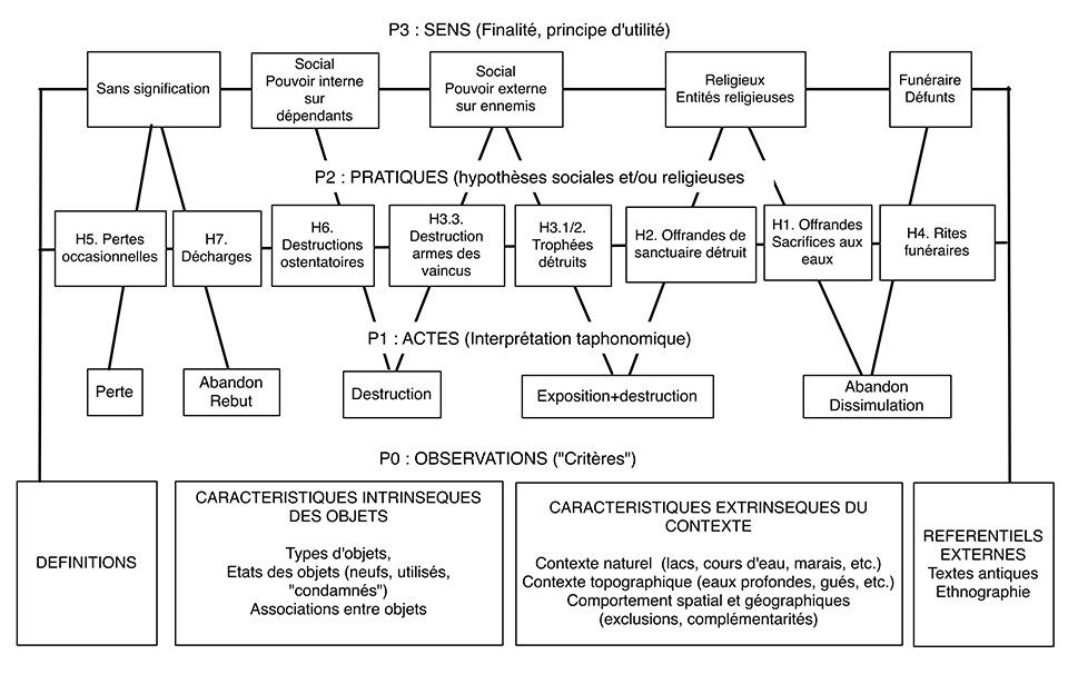 """Fig.2. Place des """"actes"""" dans la relation entre P0 (observations) et P2 (pratiques)."""