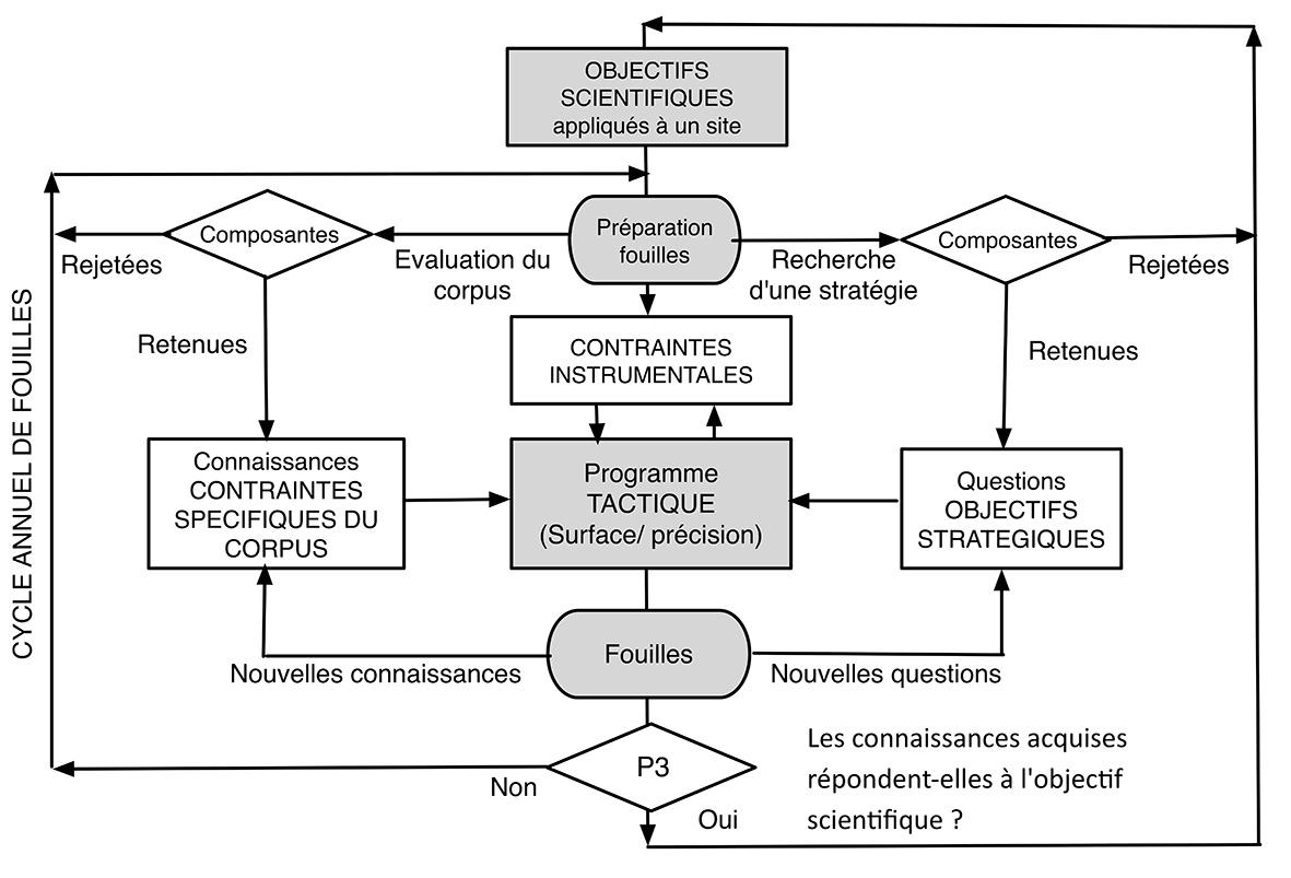 Fig2 StratégieX