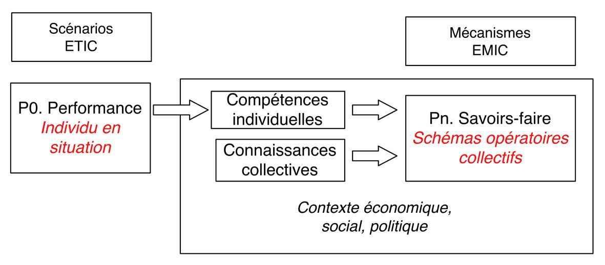 Fig5 SavoirsFaireX