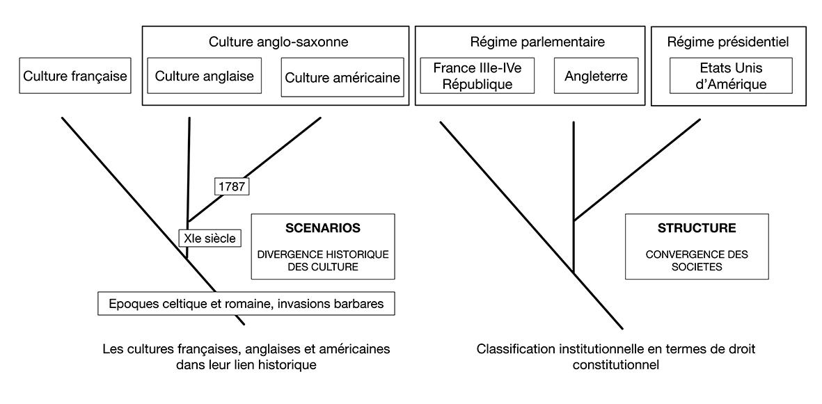 Scénrio StructureX
