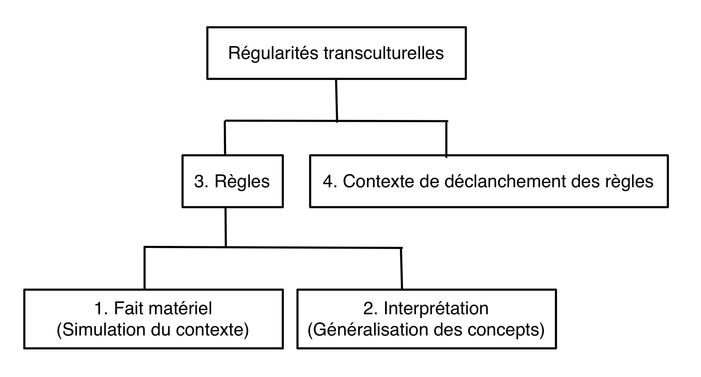 Fig. 5. Des règle ethnoarchéologiques prises comme des généralités spécifiables. D'après Gallay 2011, fig. 7.3. p. 310.