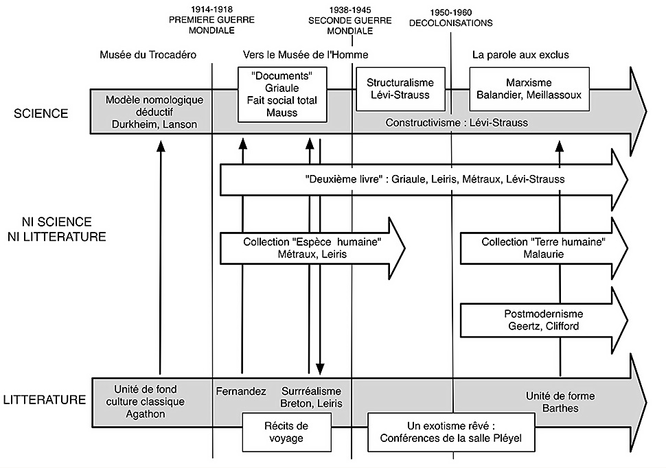 Fig. 1. Un résumé des relations entre science et littérature depuis les origines institutionnelles de la discipline. Flèches verticales simples : tentatives d'annexion de l'ethnologie par le littérature. Flèches vericales doubles : dialogue entre science et littérature.