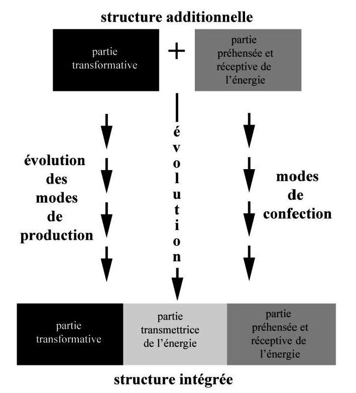 Fig. 1. L'évolution des outils est rendue possible par l'évolution des modes de production et/ou par l'évolution des modes de confection.