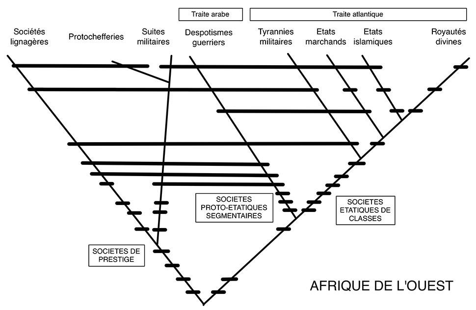 Fig. 6. Arbre cladistique des sociétés ouest-africaines. Les sites étudiés par Augustin Holl sont en adéquation avec un stade culturel de type protochefferie.