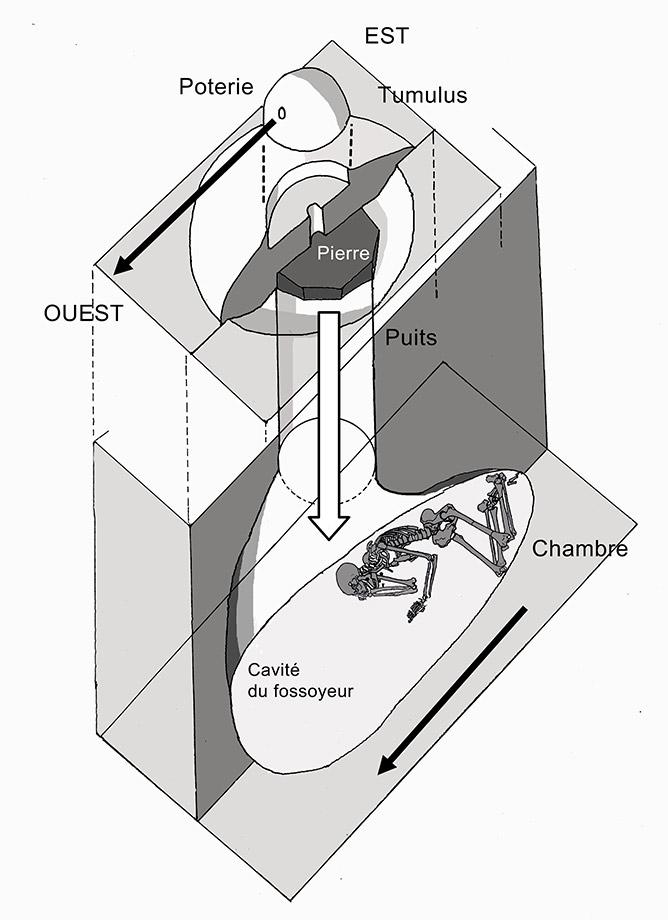 Fig. 2. Restitution d'une tombe Batãmmariba d'après les descriptions de Dominique Sewane.