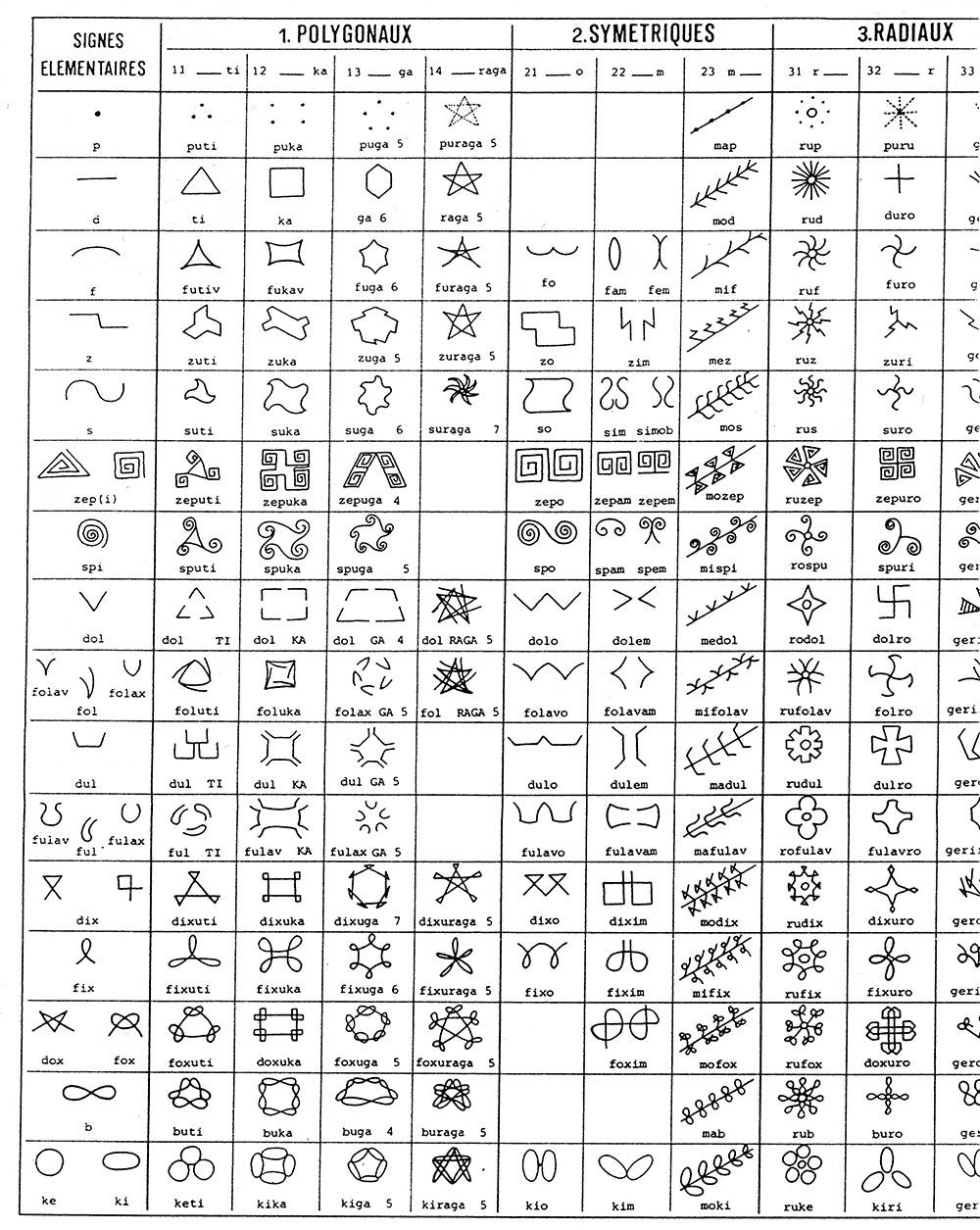 Une partie du code de l'ornemenentation géométrique
