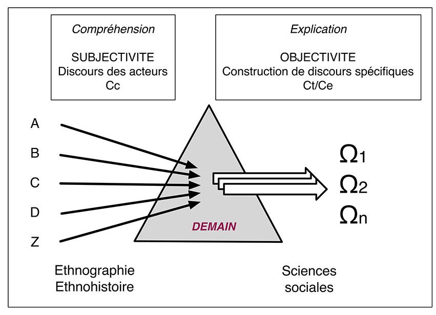 Fig.4. Pour des sciences humaines du futur : place du discours des acteurs dans la construction de discours scientifiques objectifs. Schéma A. Gallay