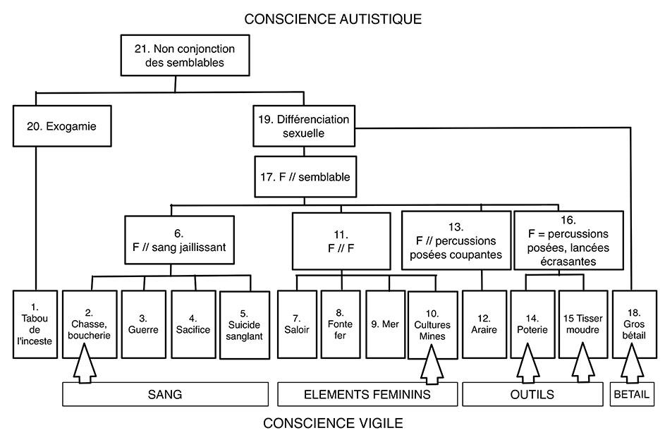 Fig. 1. Construction logiciste rendant compte de la démonstration d'Alain Testart, établie par Alain Gallay. Les flèches indiquent des domaines susceptibles d'être, selon Testart, modulés en fonction de paramètres écologiques, économiques ou sociaux.
