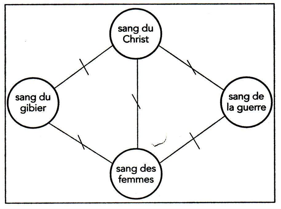 Fig. 4. Modalités du tabou sur le sang (Testart 2014, schéma 1).