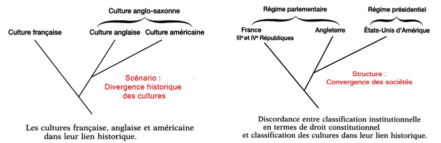 Fig, 1. Discordances entre les taxinomies culturelle et sociétale pour la France, l'Angleterre et les Etats Unis (Testart fig. 15 et 16).