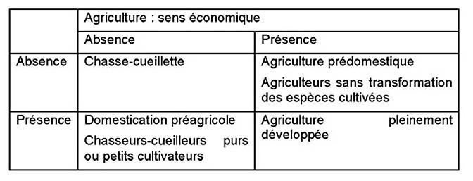 Tableau 1. Concordance et discordance entre les critères biologiques, en ordonnées et les états économiques, en abscisse (Testart, tableau 7).
