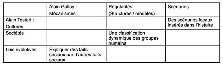 """Fig. 4. Correspondances entre les concepts d'Alain Testart utilisés pour décrire l'évolution des sociétés humaines et une conception """"naturaliste"""" des relations entre mécanismes et scénarios."""