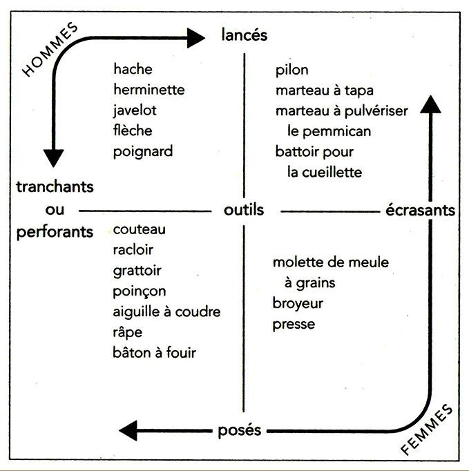 Fig. 7. Relations entre sexes et types de percussions chez les chasseurs-cueilleurs (D'après Testart 2014, schéma 4).