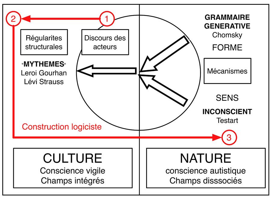 Fig. 9. Sens de la démarche d'Alain Testart mis en évidence par l'analyse logistique (schéma Alain Gallay).