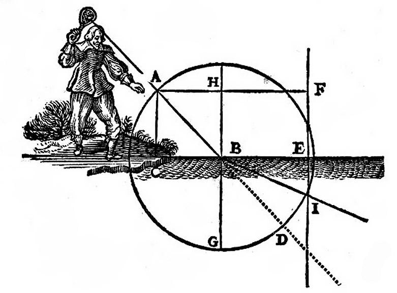 Fig.2. La brisure du rayon dans l'eau d'après Descartes, Discours sur la méthode 1637.