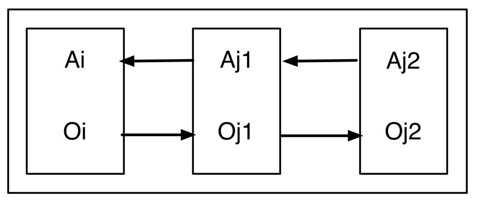 ig. Organisation des savoirs interprétatifs sous forme de chaînes de rétrodictions potentielles. L'interprétation de Oi nécessite l'établissement d'un référentiel Oj1 (propriété) -Aj1 (attribut). Mais ce dernier peut reposer lui-même sur un référentiel Oj2-Aj2. La chaîne peut ainsi être généralisée sans limites autres que celles imposées l'organisation pratique d'une recherche.