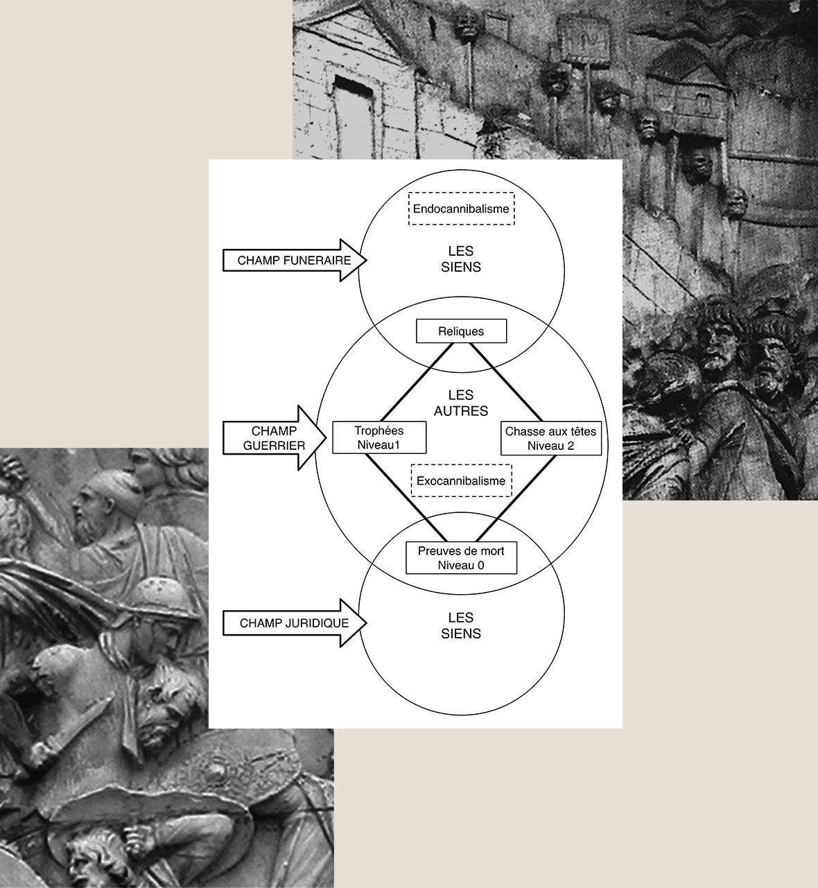 Figure 1. Sémantique. Relations entre les divers concepts utilisés dans l'interprétation des têtes coupées sur fond de Colonne trajanne.