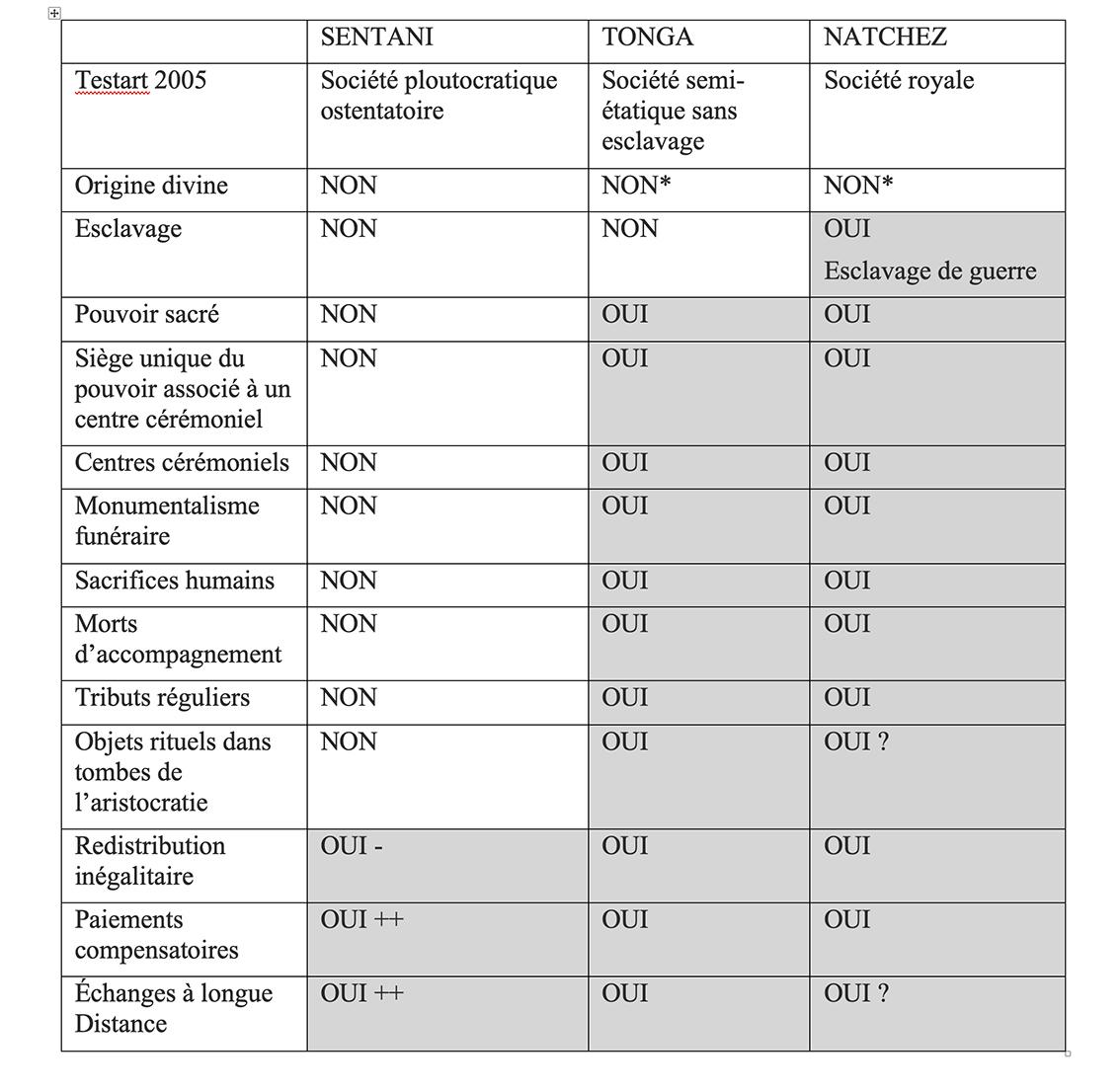 Tab3 Types SociétésX