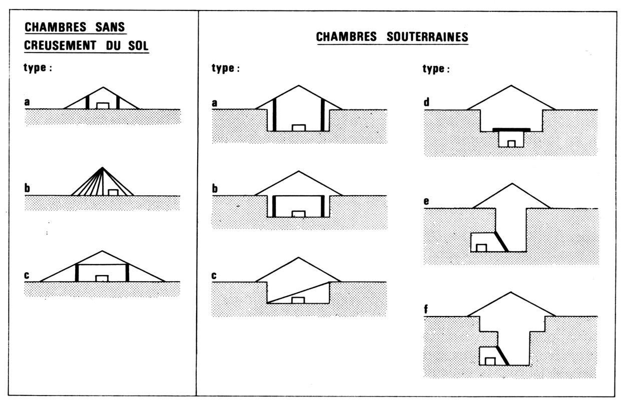 """Fig. 9. Typologie des sépultures sérer utilisant divers type de constructions funéraires temporaires. La construction proposée pour le tumulus de Santhiou Kohel devrait s'appareter aux chambres """"souterraines"""" de types a,b ou c, le sol de dépôt des corps étant plus bas que le sol naturel (D'après Becker, Martin 1982)."""