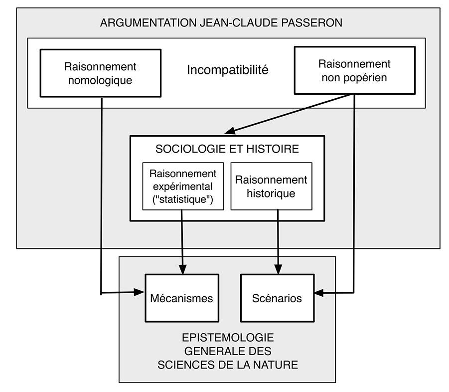Fig. 2. Enrichissement du raisonnement sociologique ménageant une ouverture en direction du raisonnement expérimental (Passeron, fig. p. 74, modifié dans la disposition des termes pour se trouver en conformité topologique avec la démarche logiciste) (Schéma Alain Gallay).