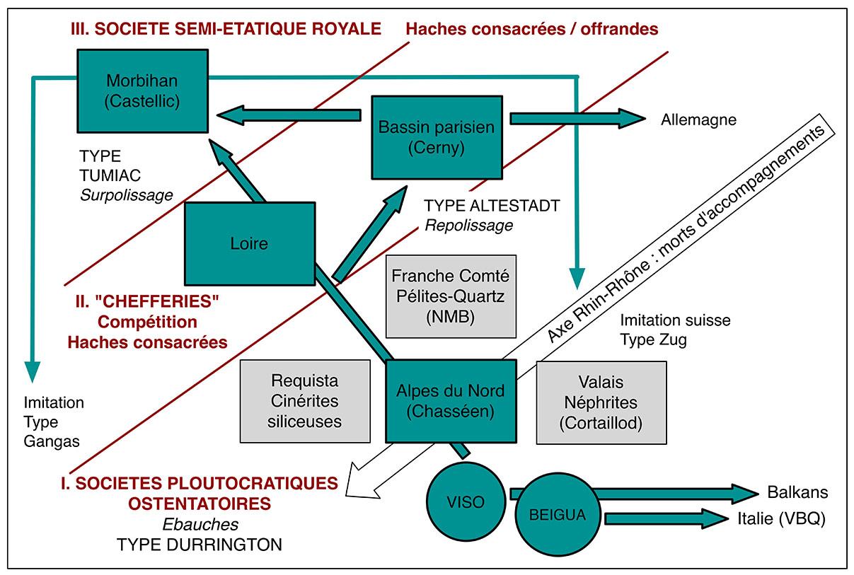 Fig. 2. Structure spatiale des sociétés néolithiques des 5ème et 4ème millénaires d'Europe occidentale par rapport à la diffusion des jades du Mont Viso (en vert).