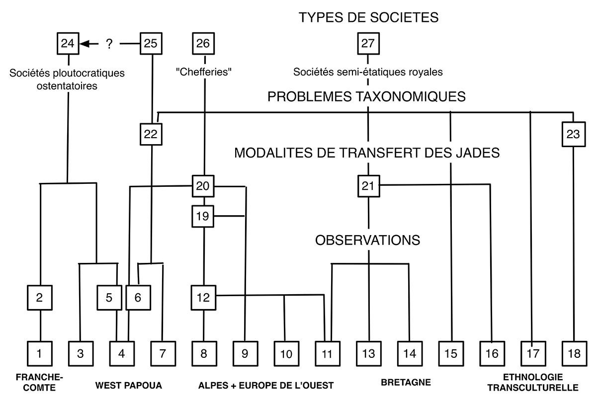 Fig. 1. Analyse logiciste des composantes de jade concernant les notions contestées de « biens de prestige » et de « sociétés à richesses ostentatoires ».