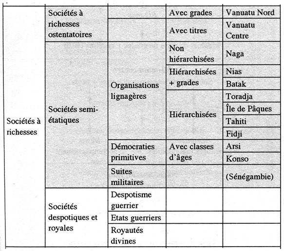 Fig. 2. Classement des sociétés à richesses selon Gallay 2006. En grisé, sociétés mégalithiques. Actuellement nous aurions tendance à étendre le mégalithisme sénégambien jusqu'au despotisme guerrier.