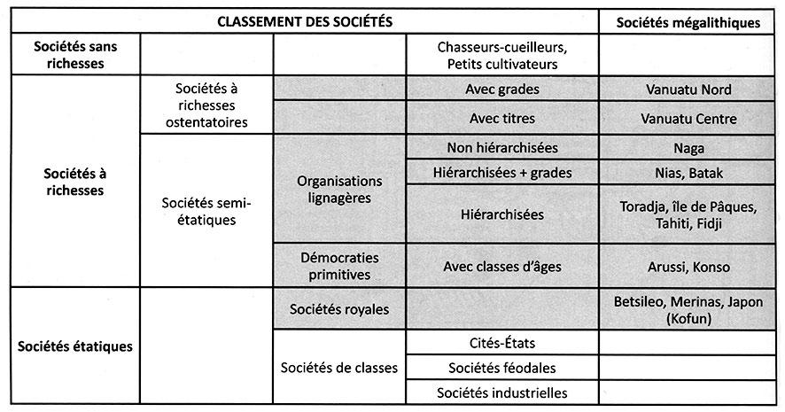 Fig. 3. Classement des sociétés à richesses selon Gallay 2016a, fig. 6). En grisé, sociétés mégalithiques. On notera que nous ajoutons aujourd'hui l'étiquette « cité-Etat » à la société konso subactuelle.