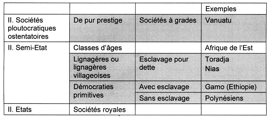 Fig. 1. Classement des sociétés à richesses (classe II) selon Testart 2005. En grisé, sociétés « mégalithiques »