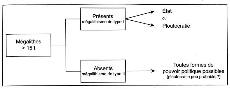 Fig. 4. Formes de pouvoir politique envisageables en fonction de l'existence (mégalithisme de type I) ou non (mégalithisme de type II) de mégalithes de masse supérieure à une quinzaine de tonnes (BB, fig. 14).