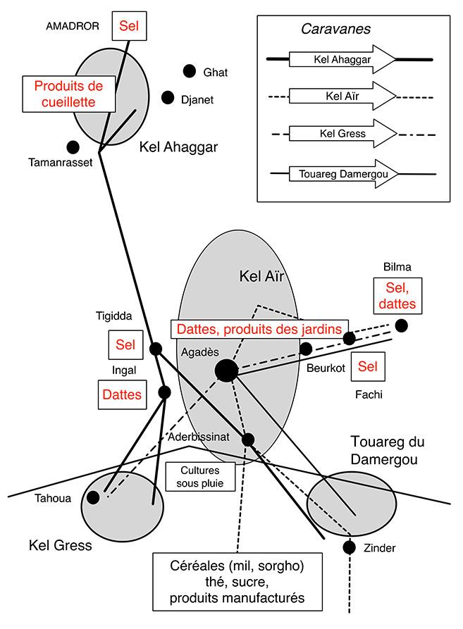 Fig. 10. Les caravanes touareg actuelles des Touareg de l'Aïr et de l'Ahaggar (d'après Bernus 1981, carte p. 232)