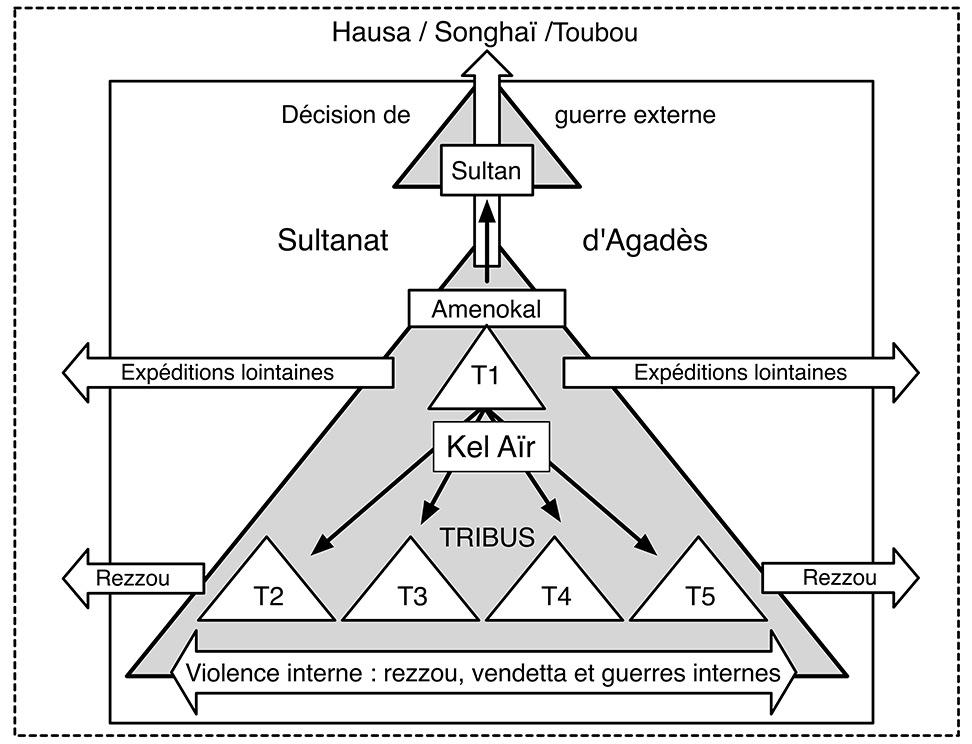Fig. 11. Intégration des diverses activités guerrière dans la structure politique du Sultanat d'Agadès.