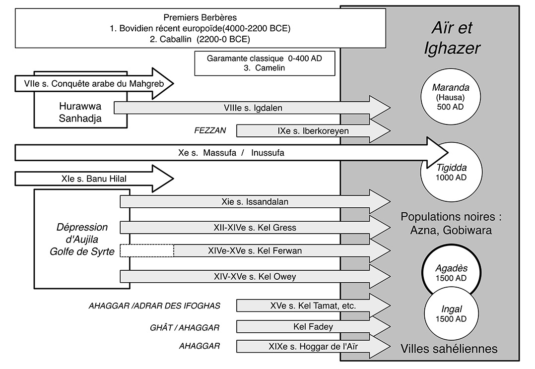 Fig. 2. Peuplement touareg de l'Aïr. Flèches grises : migrations à l'origine des Touareg Kel Aïr. Cercles : principales villes sahéliennes médiévales.