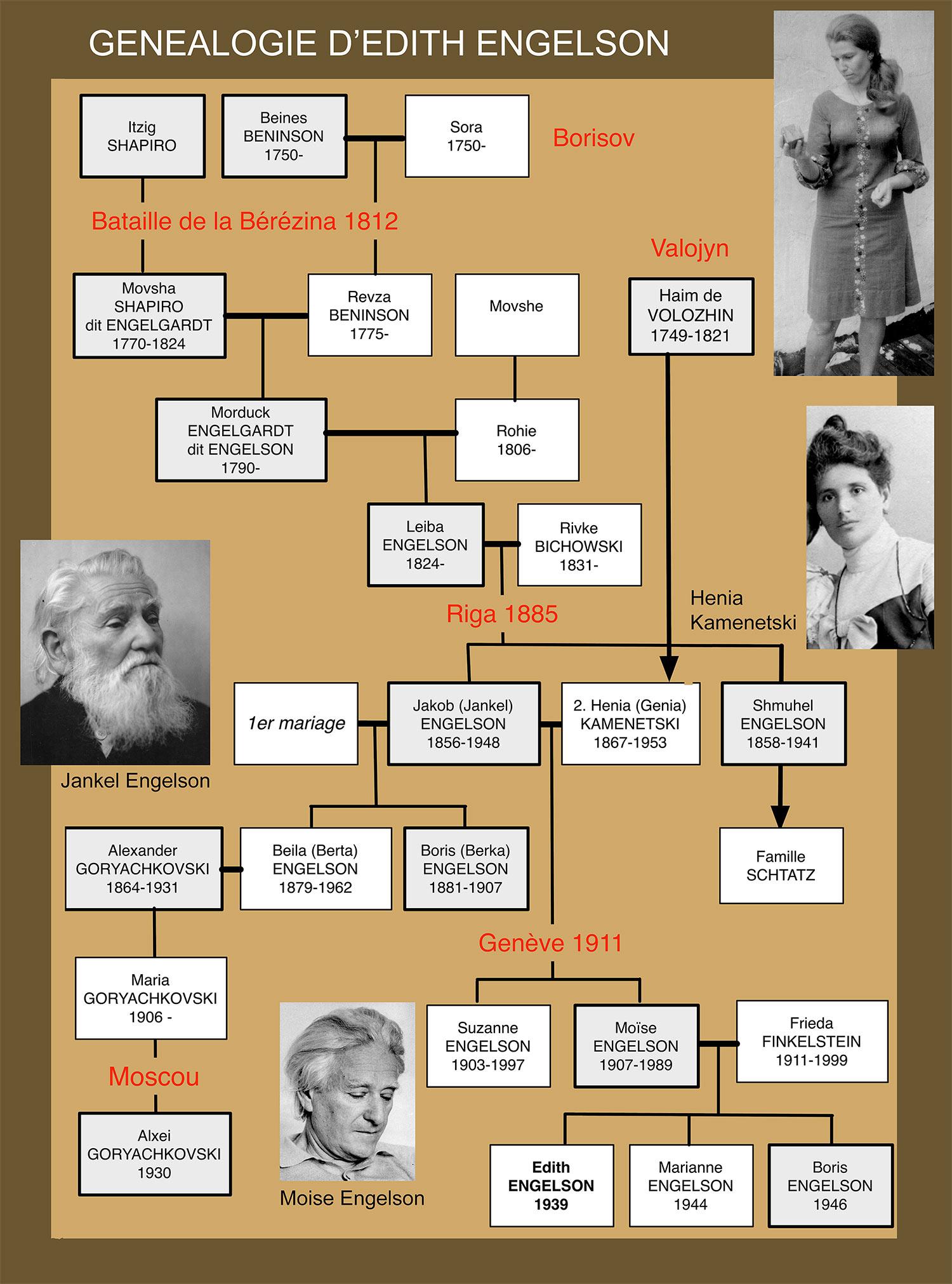 genealogie-edith