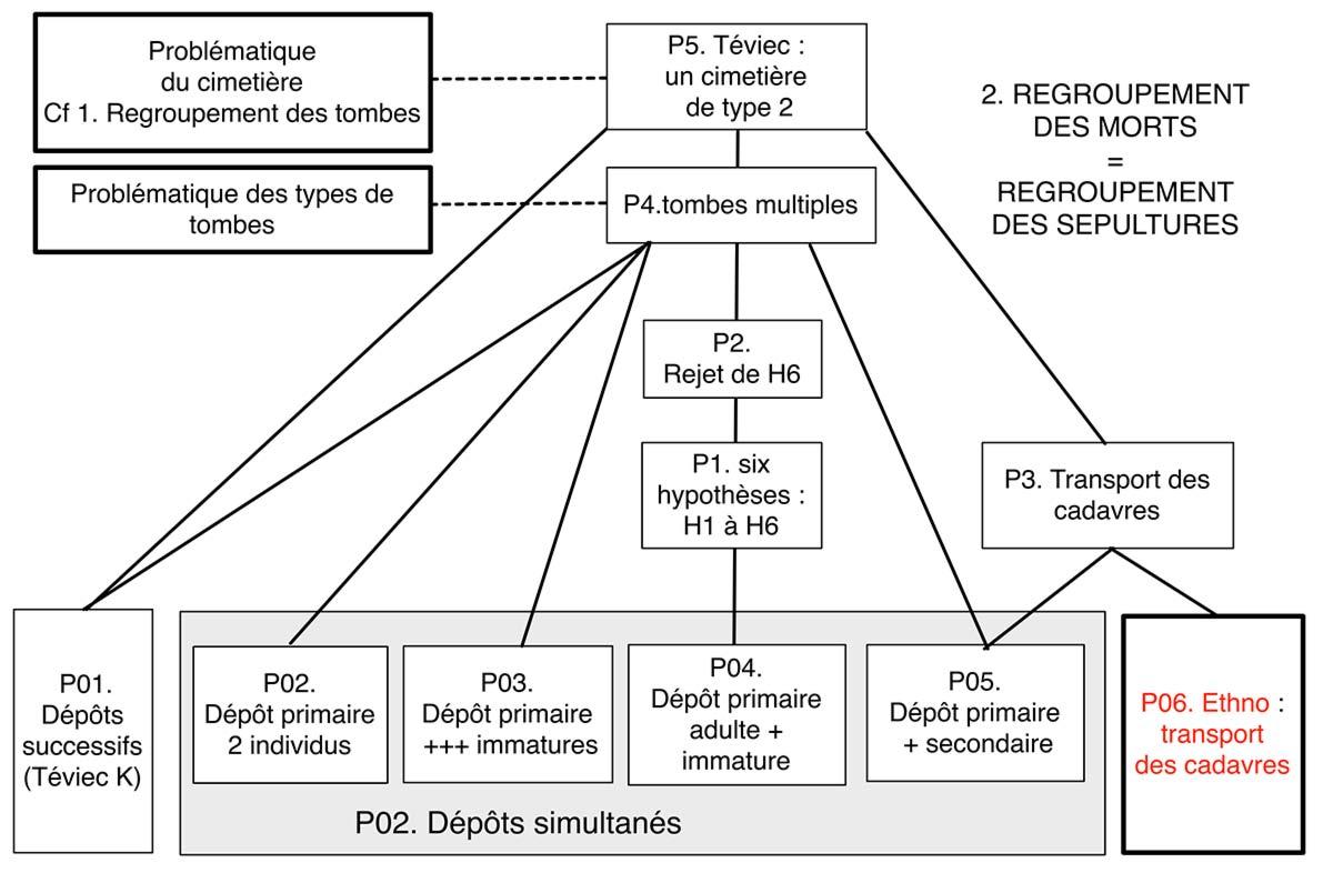 Fig. 4. Etape 2. Problématique d'analyse des regroupements de sépultures. Analyse logiciste Alain Gallay