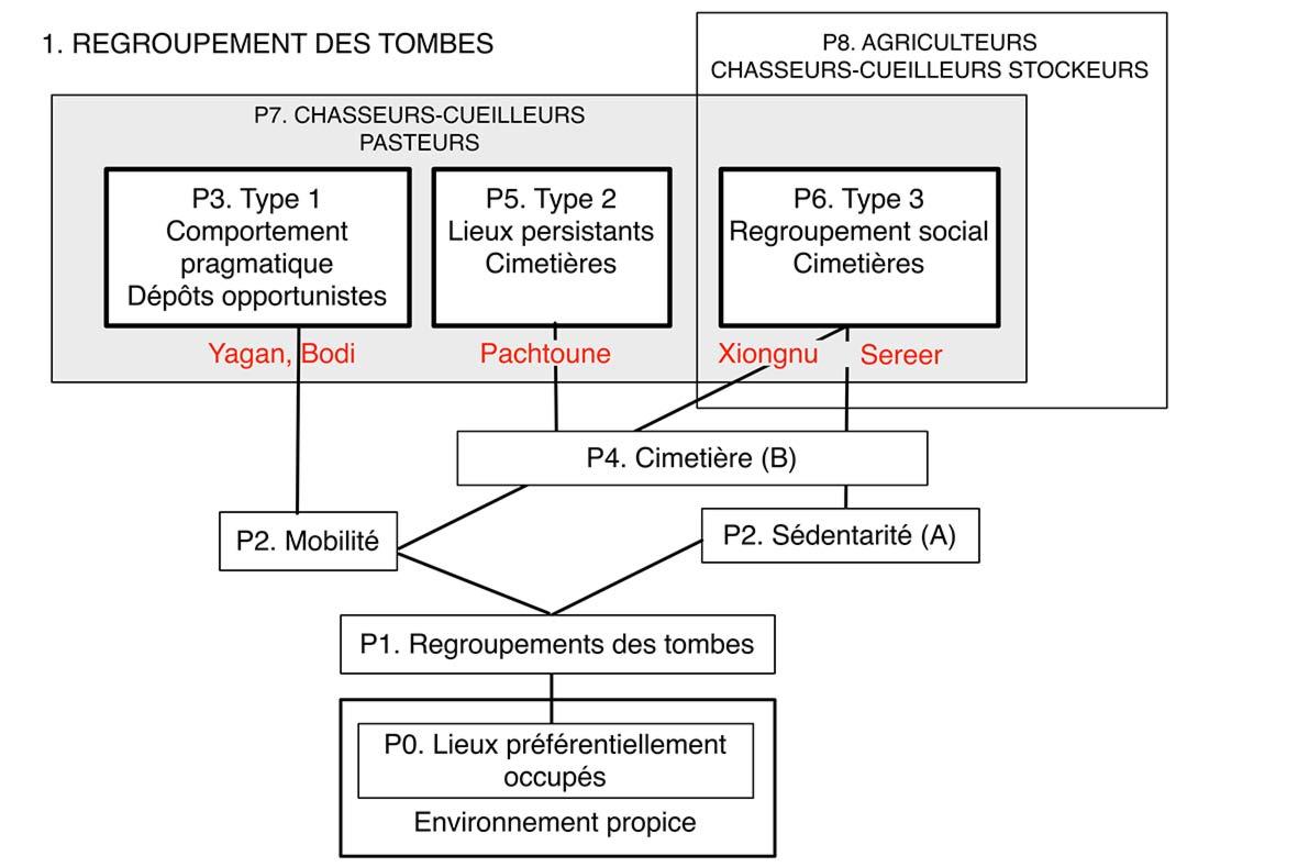 Fig. 1. Etape 1. Problématique du regroupement des tombes et délimitation du concept de cimetière. Les références aux Xiongu et aux Sereer sont de nous. Analyse logiciste Alain Gallay.