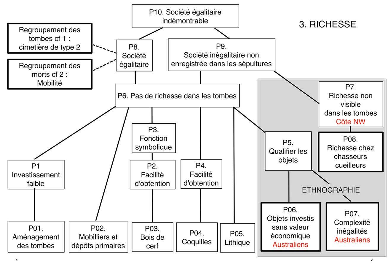 fig. 8. Etape 3. Problématique d'analyse des relations entre richesse et type de société. Analyse logiciste Alain Gallay