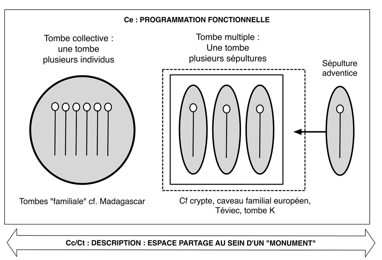 Fig. 7. Essai d'analyse de la distinction entre tombe collective et tombe multiple. Schéma Alain Gallay.