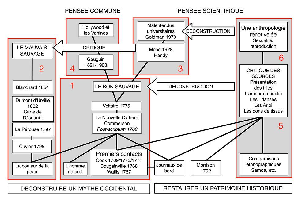 Fig. 1. Pour comprendre l'argumentation de Tcherkézoff : une perspective logiciste. Schéma A. Gallay.