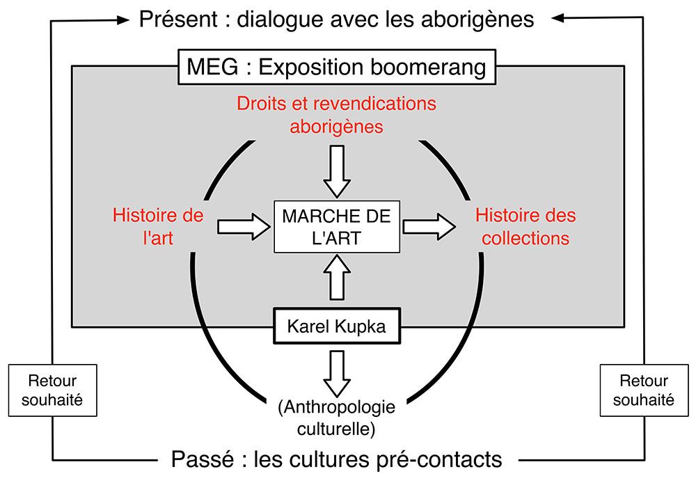 Fig. 2. Problématique d'analyse du catalogue de l'exposition L'effet boomerang 2017 (Schéma A. Gallay).