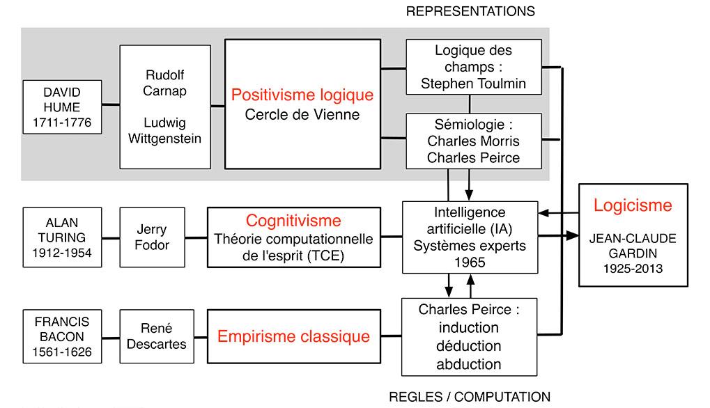 Fig. 2. Sources multiples du logicisme de Jean Claude Gardin qui n'est explicite que sur les systèmes sémiologiques étudiés par les tenants du positivisme logique, Charles Morris, Charles Peirce et Stephen Toumlin et sur les relations avec l'intelligence artificielle et les systèmes experts. Schéma A. Gallay.