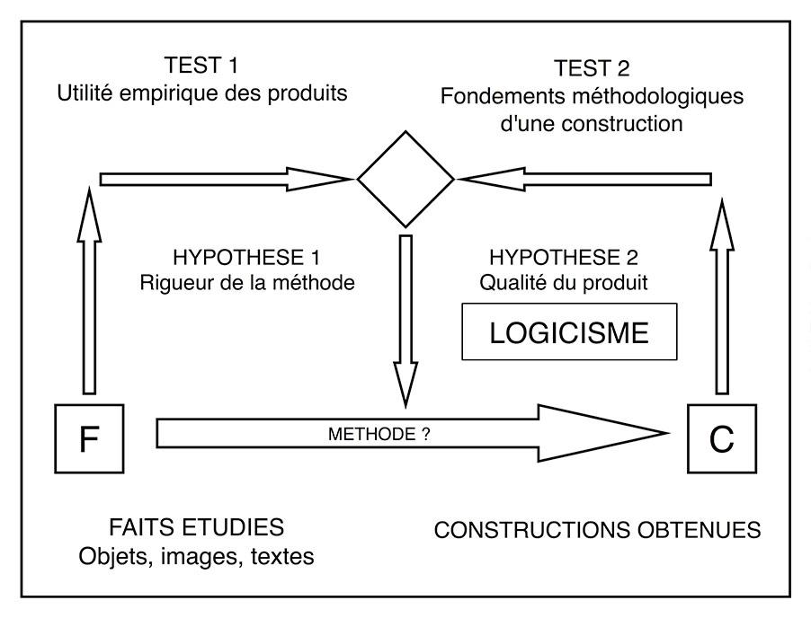 Fig. 3. Place du logicisme dans le cycle de la recherche. Complété de Gardin 1974, fig. 5.