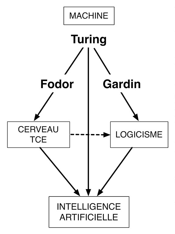 Fig. 4. Impact de la machine sur la connaissance du fonctionnement du cerveau et l'élaboration du logicisme.