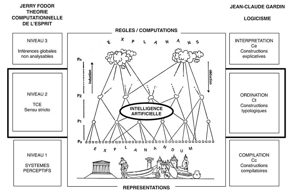 Fig. 5. Schématisation d'une construction logiciste et relations avec la TCE de Jerry Fodor. Les nuages de la partie supérieure de la figure illustre parfaitement les difficultés de compréhension des mécanismes cognitifs du niveau 3 de la TCE. Gardin 1979, fig.23 et 1991-1, fig. 3.